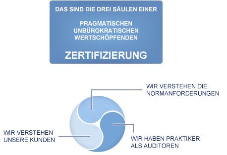 Drei Säulen einer Zertifizierung